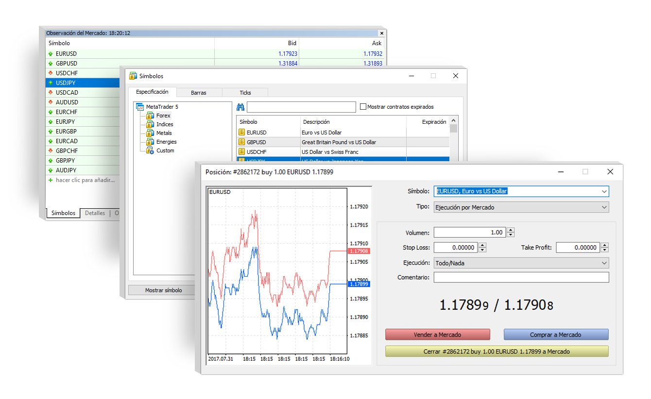 MT5 Forex and exchange markets